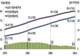 통계청, 남자의 기대수명은 79.3년, 여자는 85.4년