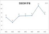 '17년 건보심사 진료비 69조6271억원, 전년비 7.68% 증가