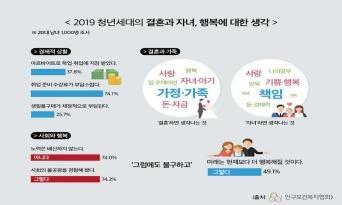 """20대 청년 10명 중 6명 """"향후 아이 낳고 싶지 않아"""""""