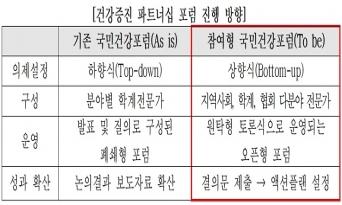 '건강증진 파트너십 포럼' 창립 준비위원회 출범