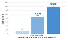9일 '구강보건의 날'…한국 치과질환 1위는 '치주질환'