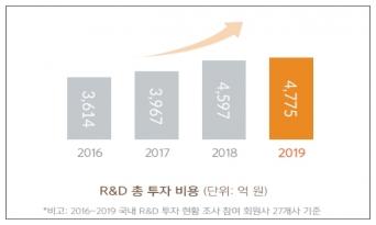 지난해 글로벌 제약사 국내 R&D 투자 4837억원으로 지속적 증가